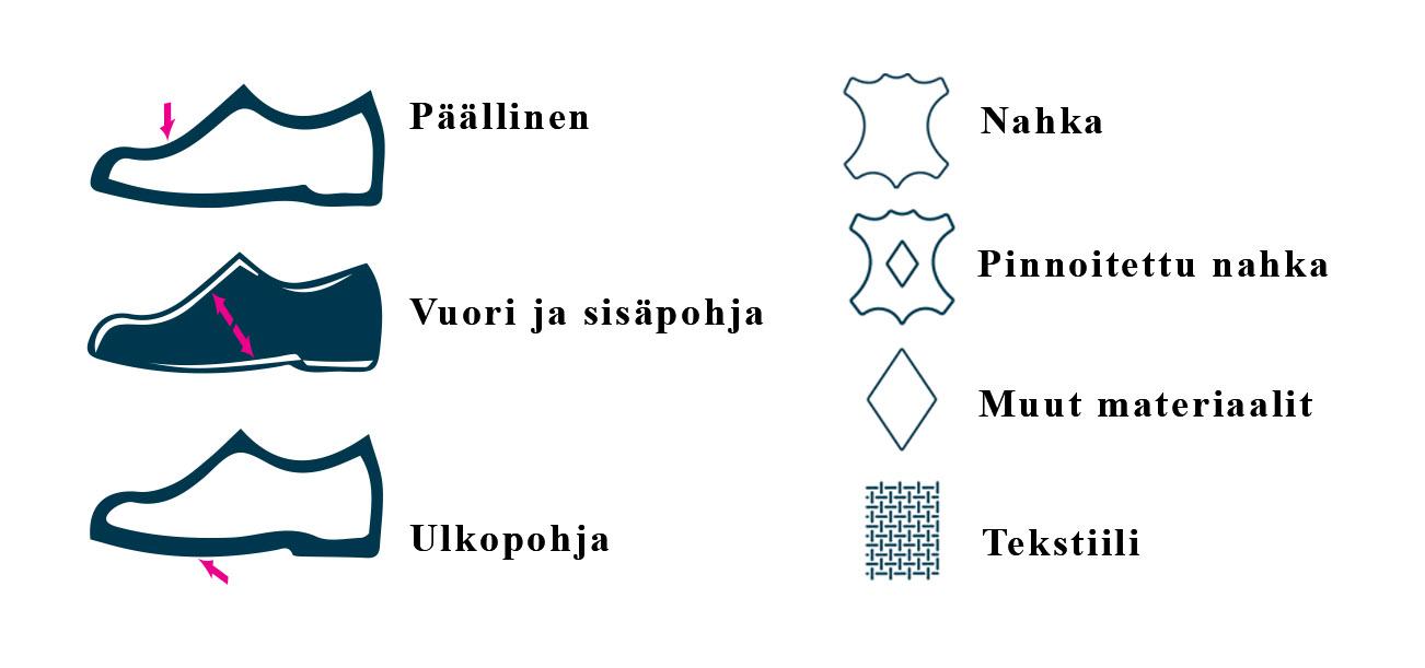 Kenkäopas Steppari.fi verkkokauppa